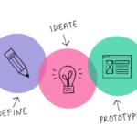Digital Transformation With Design Thinking