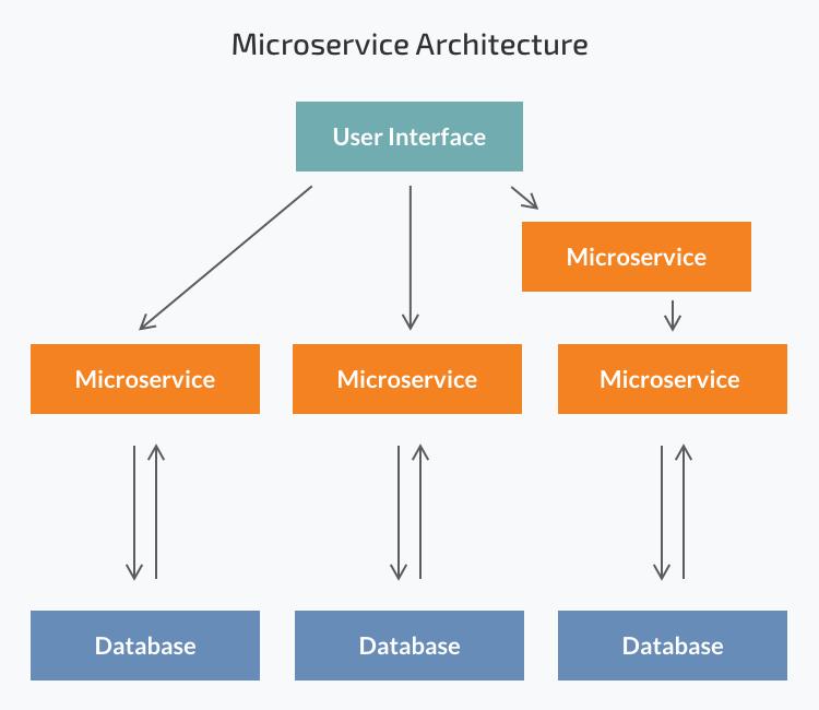Microservice-Architecture